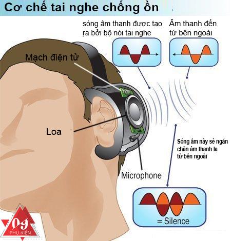 co-che-tai-nghe-chong-on