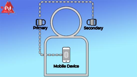 nguyen-ly-tai-nghe-true-wireless